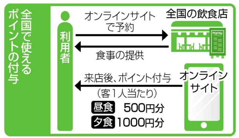 徳島 ゴートゥー イート