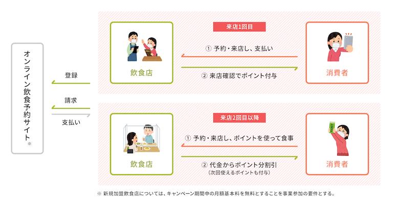 秋田 ゴートゥー イート