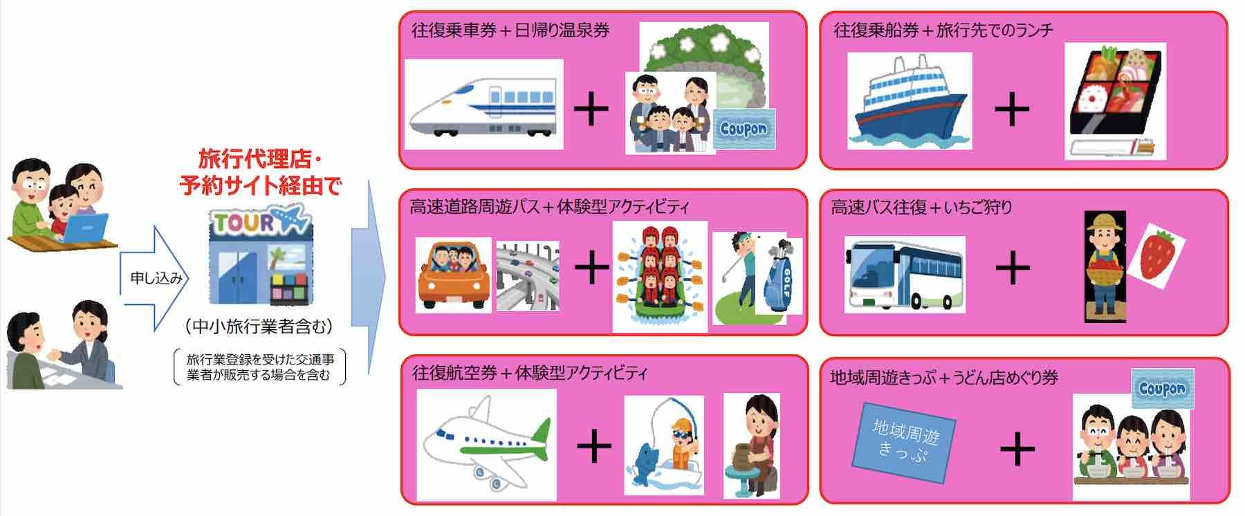GoToキャンペーン対象旅行商品