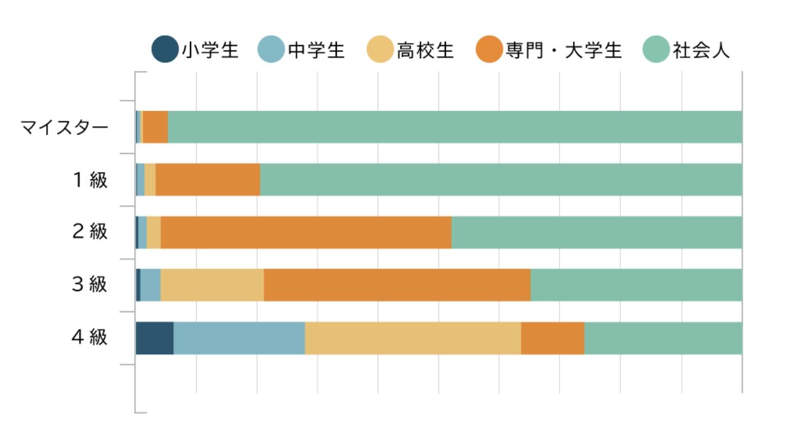 世界遺産検定 合格者の割合