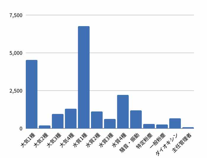 公害防止管理者 受験者数 グラフ